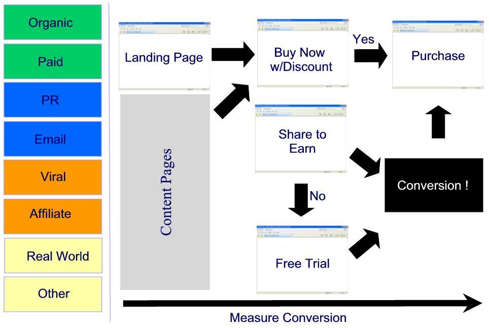 conversionflow